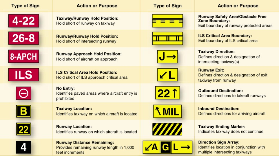 Hold Short Of Where Understanding The New Taxi Procedures